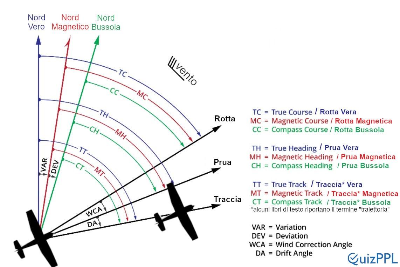 Grafico Declinazione Magnetica