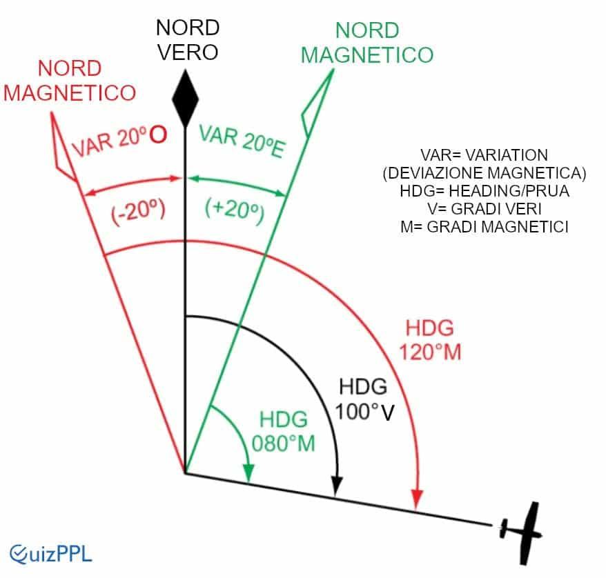 Variazione Magnetica